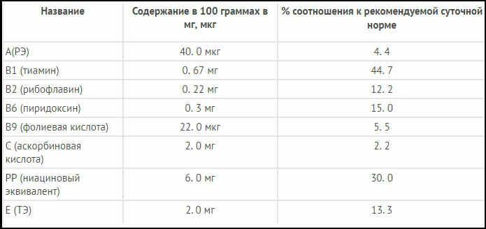 _таблица содержания витаминов в икре минтая