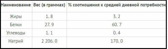 _таблица содержания полезных веществ в икре минтая