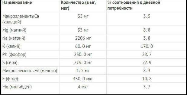 _таблица содержания микроэлементов в икре минтая