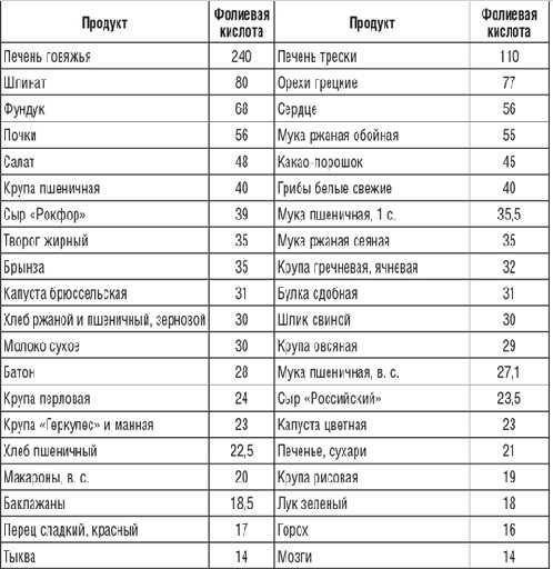 В каких продуктах содержится фолиевая кислота_таблица